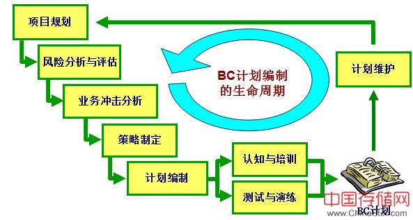 BCM业务连续性管理概述及应用连载