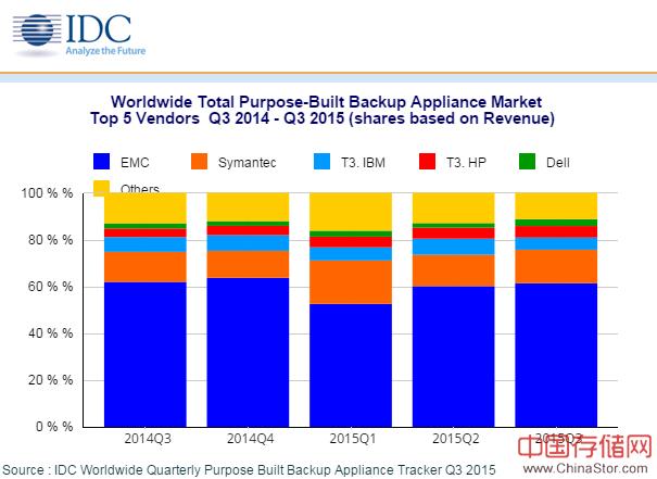 IDC:2015年Q3全球PBBA市场