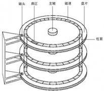 认识硬盘的磁道、扇区、柱面和磁头数