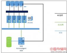 广州人大党委会选择Acronis保护vmware虚拟化平台
