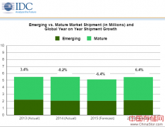 IDC 2015年第三季度企业客户端设备市场报告 瘦终端机前景不乐观