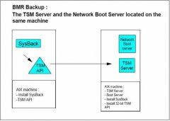 TSM Sysback 备份和恢复 AIX 系统 上篇 简介及安装