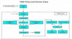 TSM Sysback 备份和恢复 AIX 系统 中篇 配置及备份