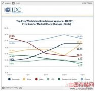 IDC报告 全球以太网交换机和路由器市场整体看涨