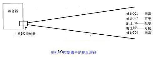 SAN的主要应用之IO寻径(三)