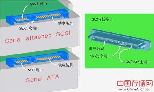 热门存储技术分析之SAS简介篇(二)