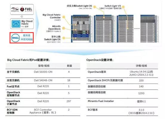 戴尔完成业内第一款300节点OpenStack数据中心Pod