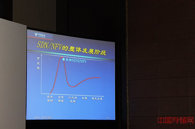 网络架构的重构与SDN的引入