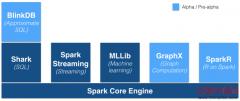 继Cloudera之后,MapR宣布对Spark的完全支持