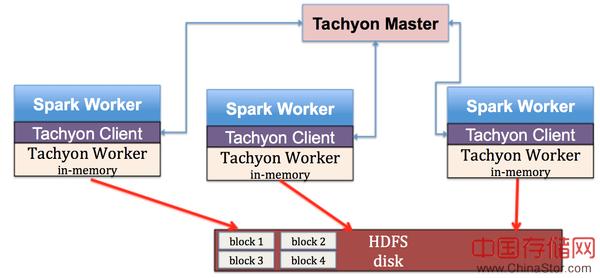 Tachyon:Spark生态系统中的分布式内存文件系统