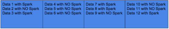 Apache Spark大数据分析入门(一)