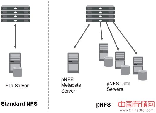 什么是pNFS(并行NFS)