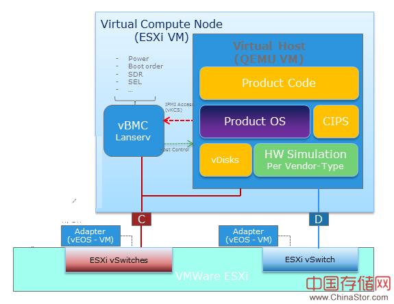 EMC InfraSIM 全方位模拟数据中心
