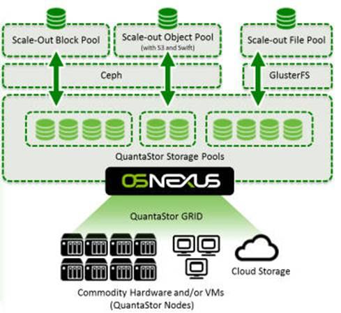 OSNEXU 软件定义存储解决方案提供商