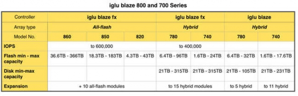 X-IO升级产品 新加闪存组件提高性能