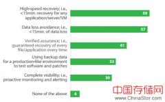 Veeam发布2016年数据可用性报告