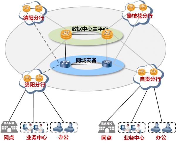 先进数通与华为联合助力四川农信骨干网建设稳定运行
