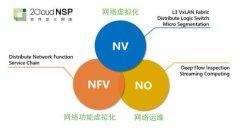 解决虚拟网络大规模部署及高性能转发难题 云杉网络发布2Cloud NSP