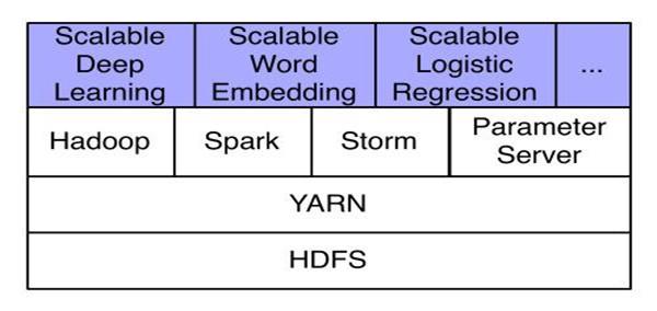 基于Hadoop集群的大规模分布式深度学习