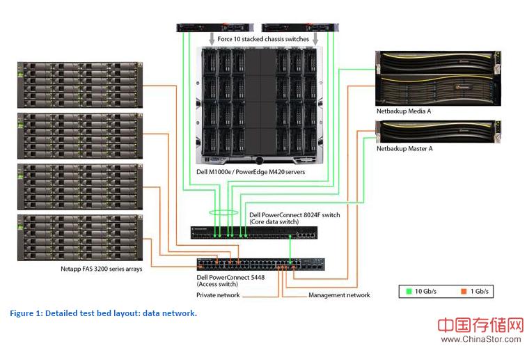 Netbackup和Commvault备份软件比较 拓扑