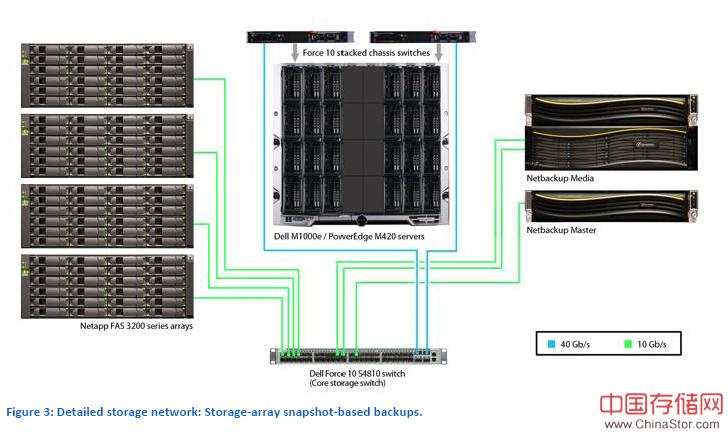 Netbackup和Commvault性能比较