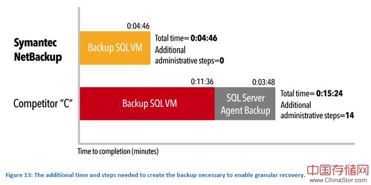 netbackup和Commvault simpana恢复速度比较