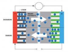 续航800公里 细品IBM研发7年之久的金属空气电池