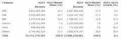 Gartner 2015第四季度报告 HPE仍是服务器市场老大 华为浪潮增长迅猛