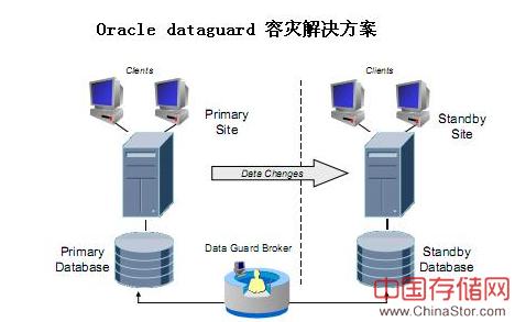 Oracle data guard 容灾方案