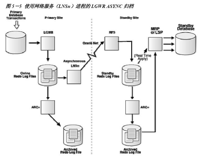 Oracle dataguard原理介绍