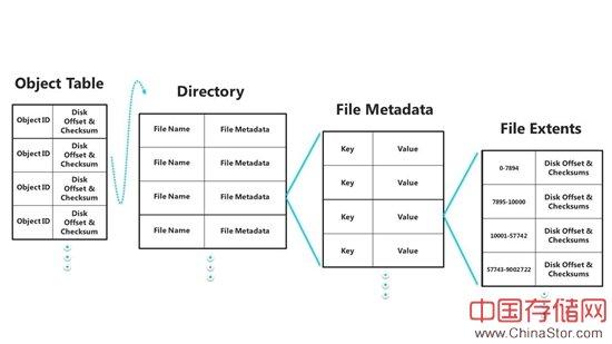 微软ReFS文件系统细节描述