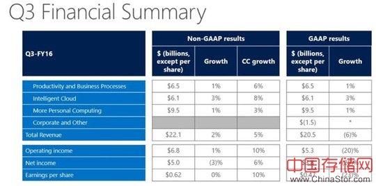 微软第三季度财报:Azure、商业云强劲  但收益和收入表现平淡