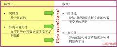 Oracle GoldenGate快速入门篇(详解GoldenGate概念到原理)