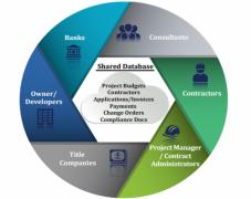 Oracle收购Textura 瞄准了建筑工程行业的云服务