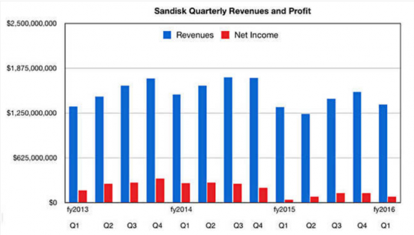 SanDisk企业级闪存增长成为亮点