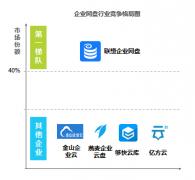艾瑞:企业网盘前景看好,联想取得市场领先