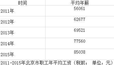2015年北京平均工资7086元 你拖后腿了吗