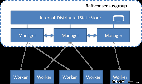 SwarmKit项目介绍:Docker公司推出全新容器集群项目