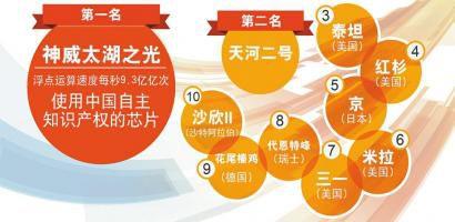 2016年6月全球超级计算机top500排名完整榜单下载