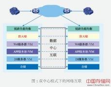 分布式双活数据中心解决方案-杭州华三