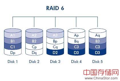 Raid技术白皮书(强烈推荐)