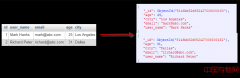 MongoDB 概念解析