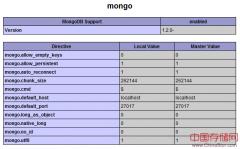 MongoDB PHP 扩展