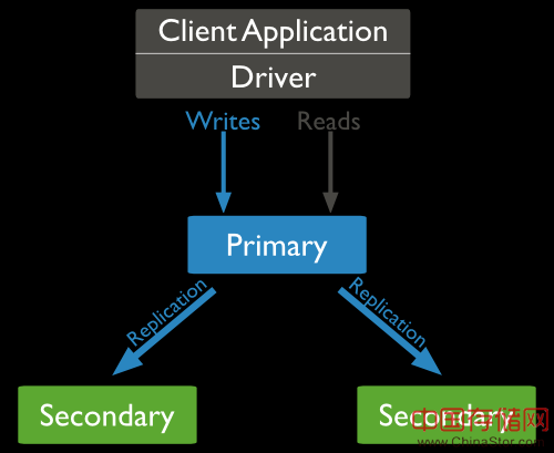 MongoDB复制结构图