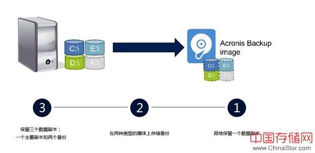 沧州银监局 选择Acronis数据保护解决方案