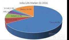 IDC:2016年Q1印度以太网交换机市场规模达到1.126亿美元 增幅达12.3%