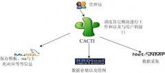 Cacti网络监控教程连载一 Cacti概述及工作流程