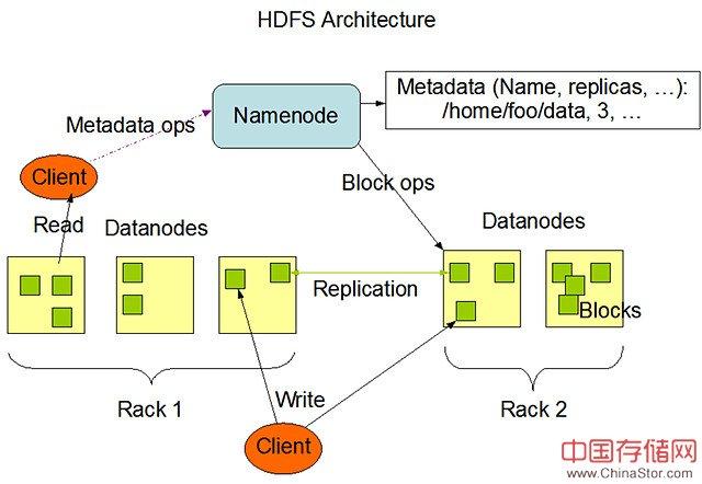 数据太大?你该了解Hadoop分布式文件系统