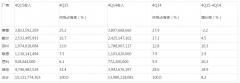 Gartner:2015年第四季度全球服务器收入增长8.2%,出货量增加9.2%