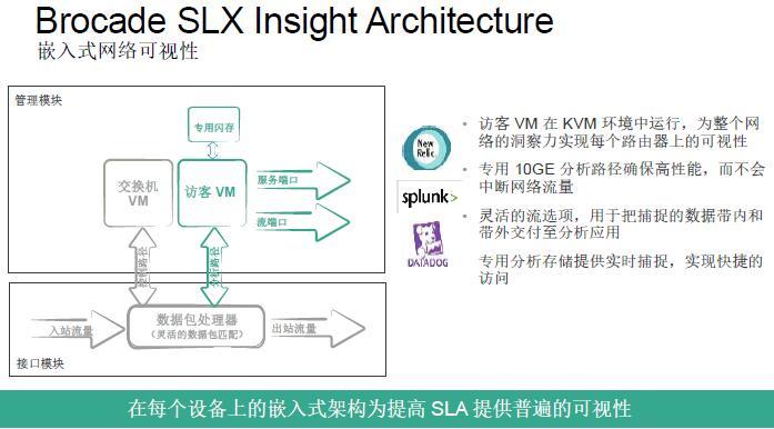 博科发布SLX 9850路由:满足未来就绪 提高网络可视与自动化